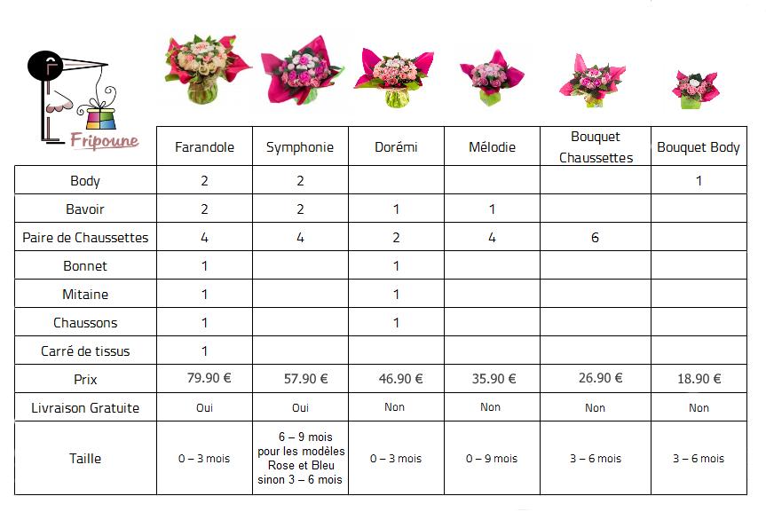Comparaison bouquet de layettes